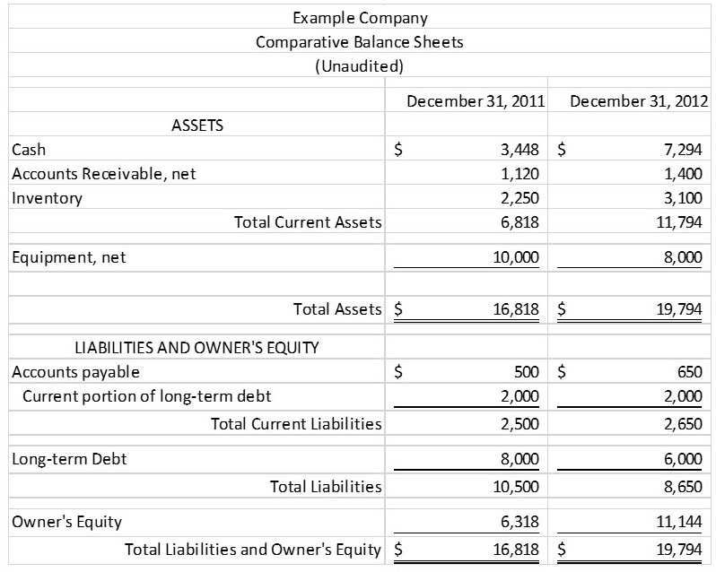 example of cash flow analysis