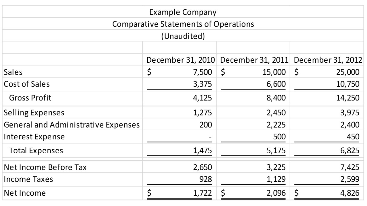 3 year income statement template - introduction to financial statement analysis cypress